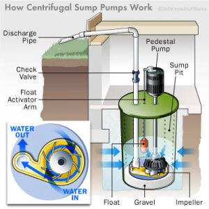 how does sump pump works