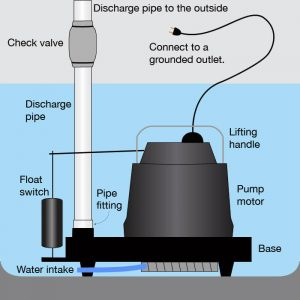 sump pump ratings