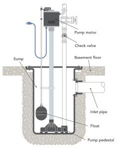 Functions of a Pedestal Sump Pumps