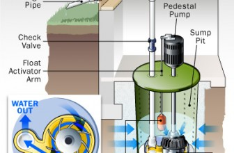 Sump Pump Noise Problems And Solutions