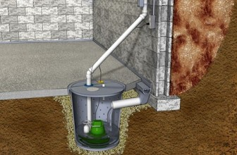 A Complete Guide To Understanding Sump Pumps